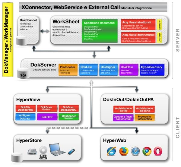 HyperDok_Descrizione_Moduli