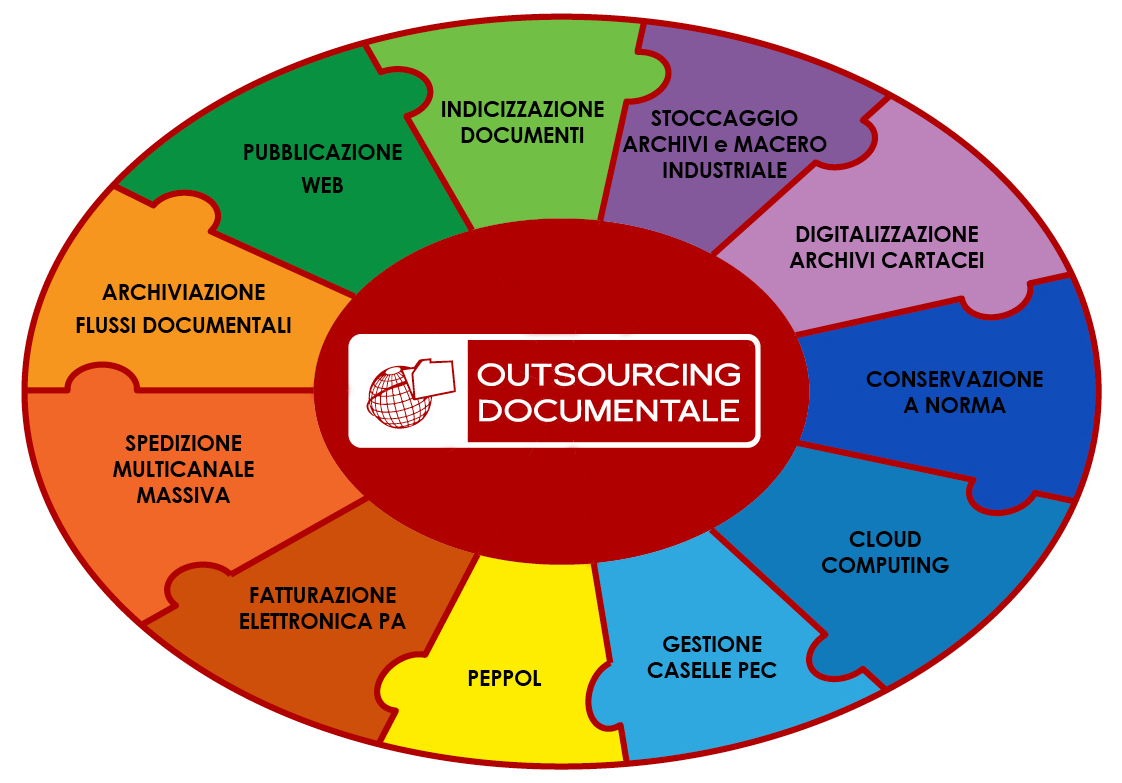 Outsourcing documentale 2