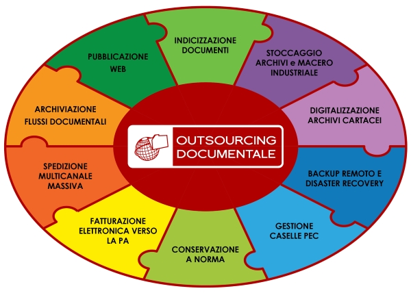 outsourcing documentale