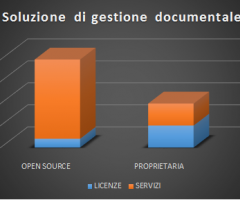 Gestione documentale open source o gestione documentale proprietaria?