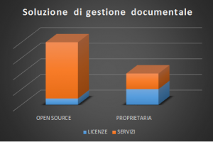 gestione documentale open source