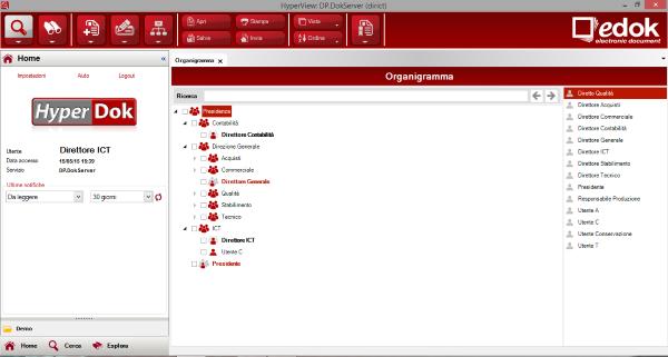 HyperView_gestione_organigramma