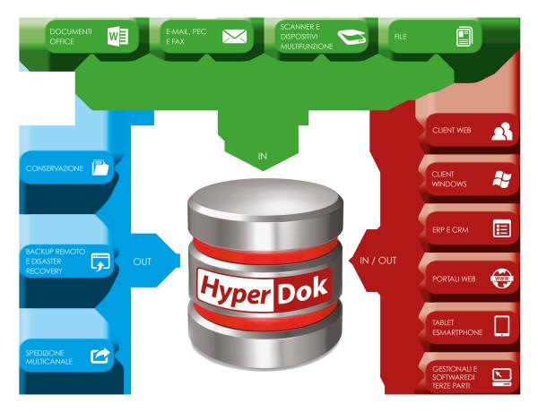 software archiviazione documenti HyperDok